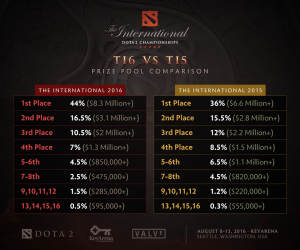 The previous two Internationals Prize Pools payout comparison