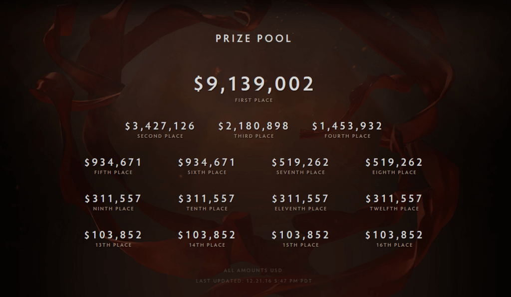dota-2-international-prizepool