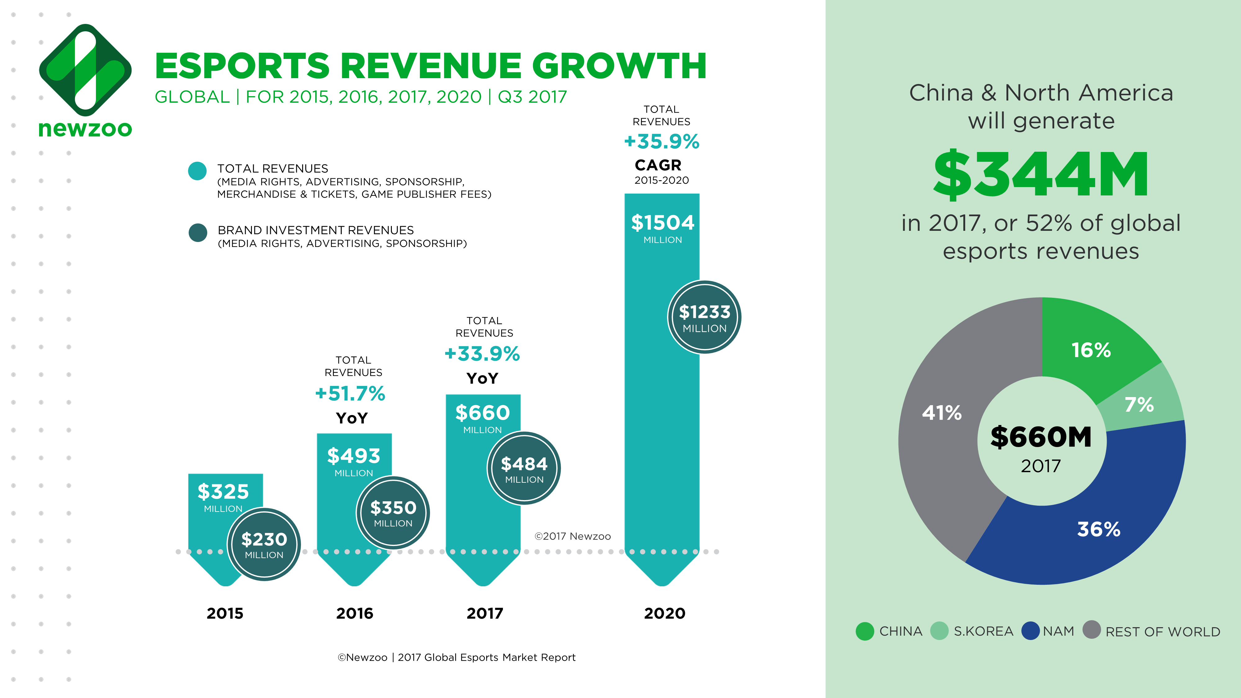 Newzoo Revenue Growth Chart