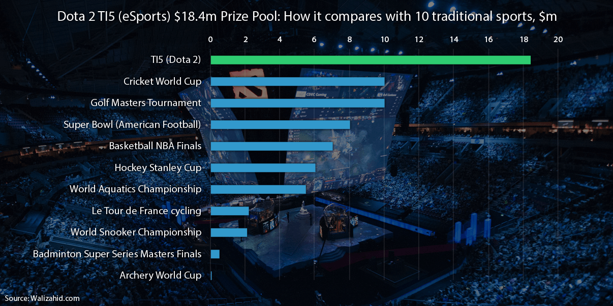 XY Gaming - Top 5 Prizepools in eSports