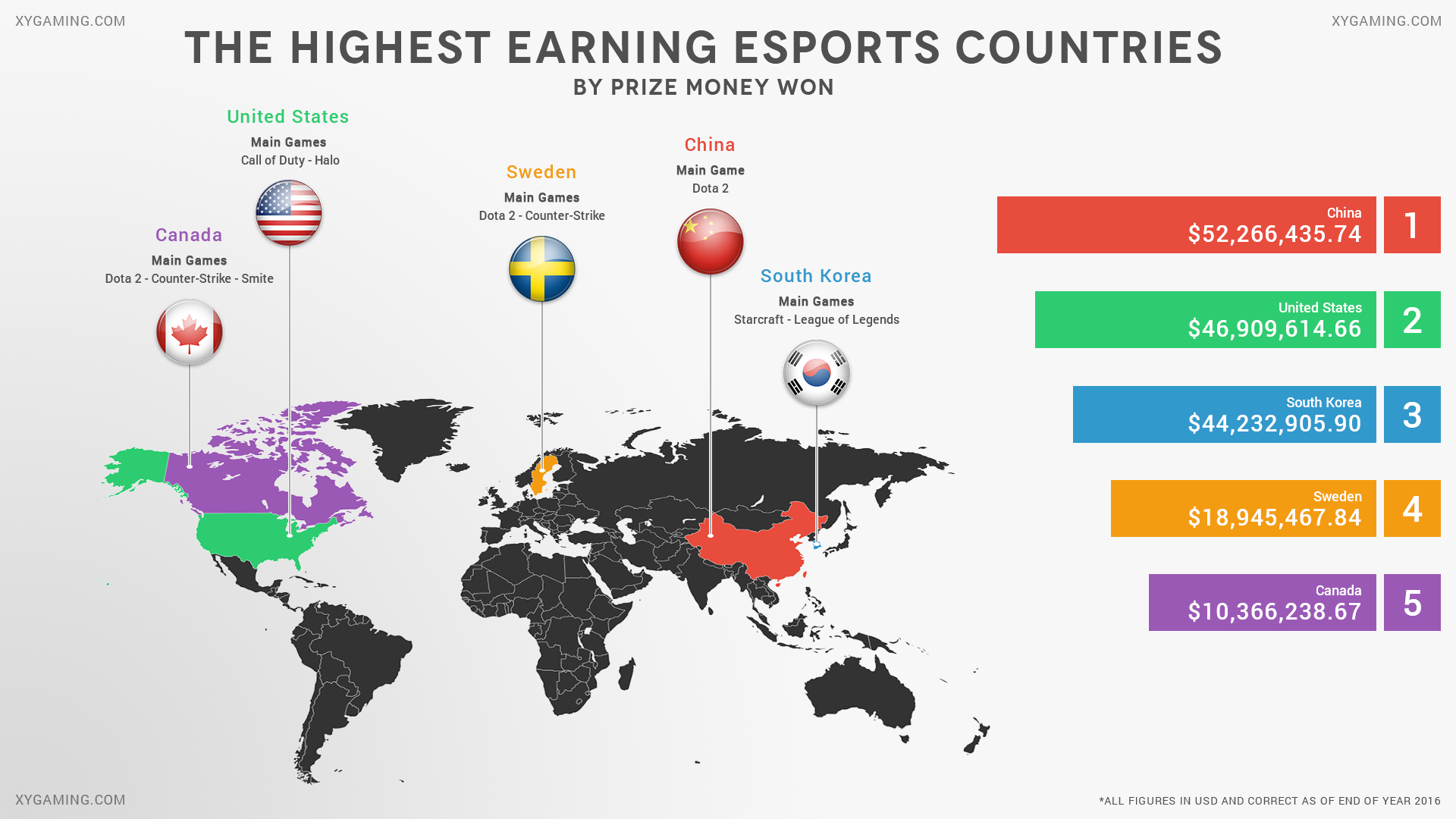 Highest Earnings eSports Countries - XY Gaming