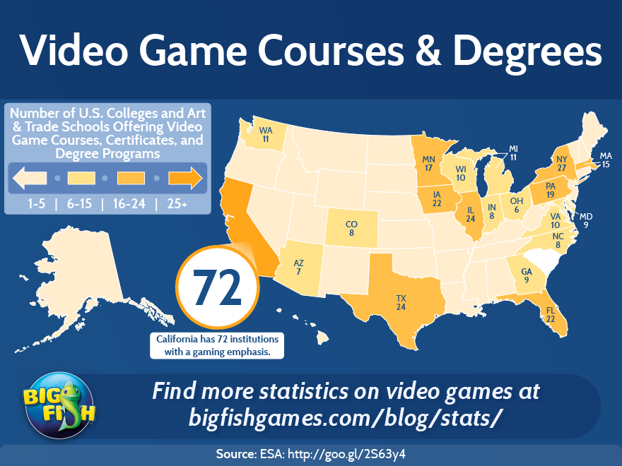 bfg-video-game-courses-and-degrees-880x660