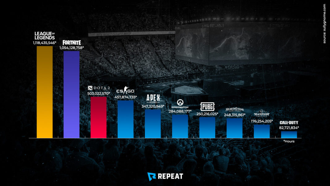 Biggest esports titles